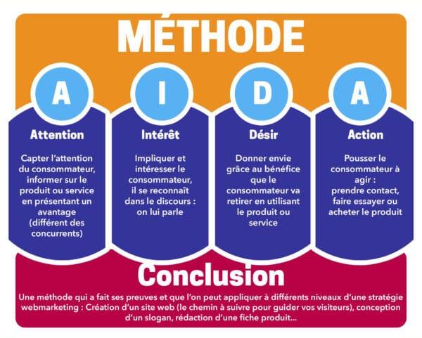 Modèle AIDA marketing